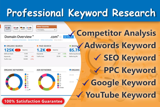 do accurate keyword research and competitor analysis for SEO and website