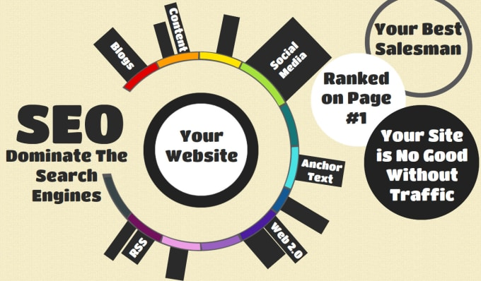 do SEO high authority dofollow manual backlinks