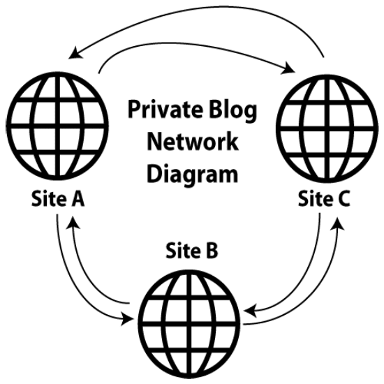 create a pbn private blog network for you