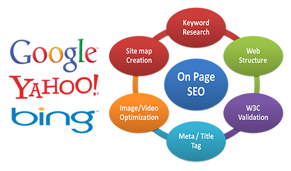 Complete On Page SEO For Top 1 Google Ranking