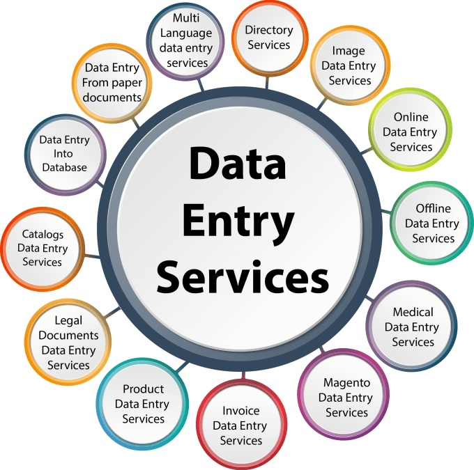 Data entry,  Type 10 pages