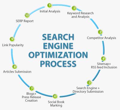 Offer 400 High Quality PR9 DA Domain Authority Backlink