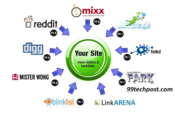 will Submit your site manually to top 10 social bookmarking site