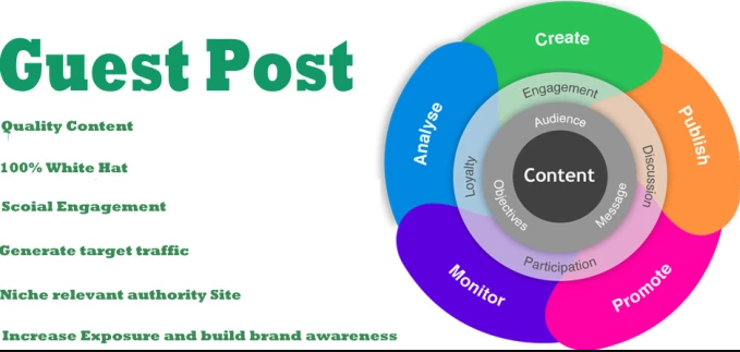 Publish DA 10 to 80 all niche Guest blog with dofollow link