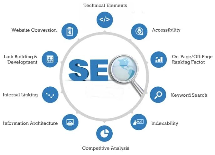 Create I Will Improve And Optimize Your Website SEO