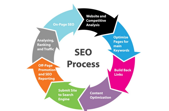 provide 300 SEO backlinks for website
