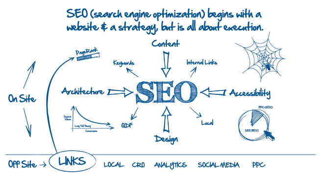 Exclusive BLAST SEO Package