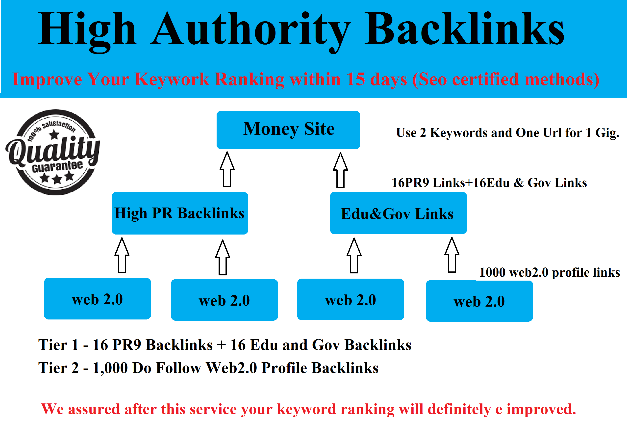 Get High authority Edu and Gov multi-tier backlinks to Improve Your Keyword ranking