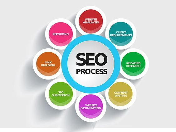 SEO Small Package with in 10 Hour