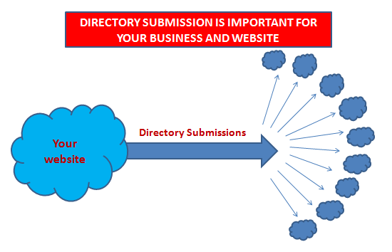 Give your website.I will post your website in 500 Directories for 5