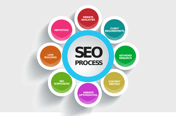 Post website address to 500 sites