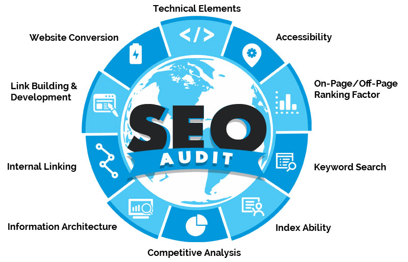 complete SEO Audit report for your website