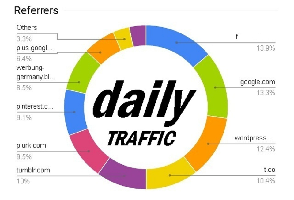 Real Human Daily Website Traffic