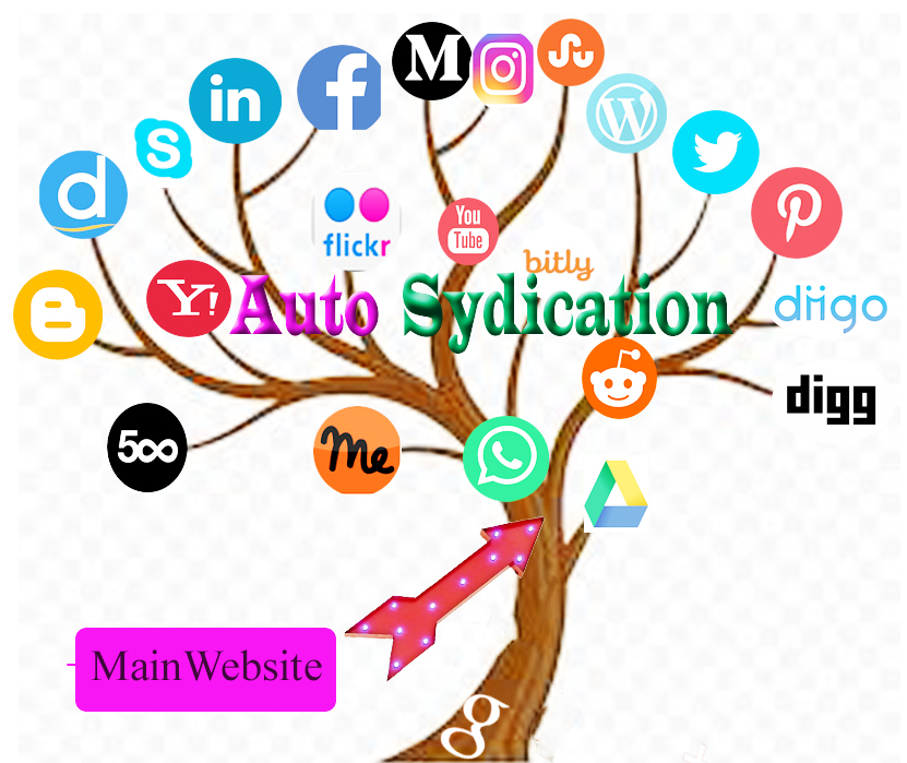 Create Powerful Social Syndication Network For Your Main Website Blog