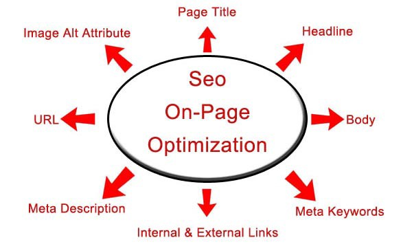 On Page SEO For Wordpress Website 5 Page