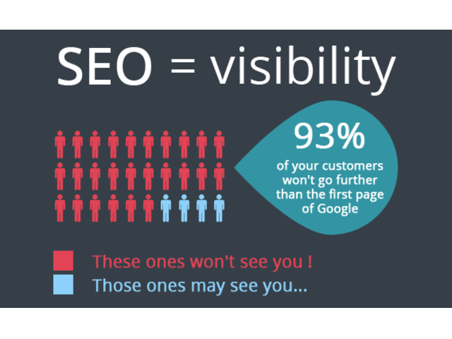 Google Top 10 in 4 weeks increased visibility and more sales
