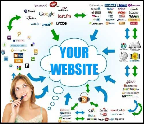 Submit your website in to 500 online directories.