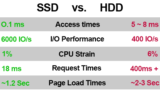 Cheap cPanel 1GB SSD SEO Webhosting for 1 Month