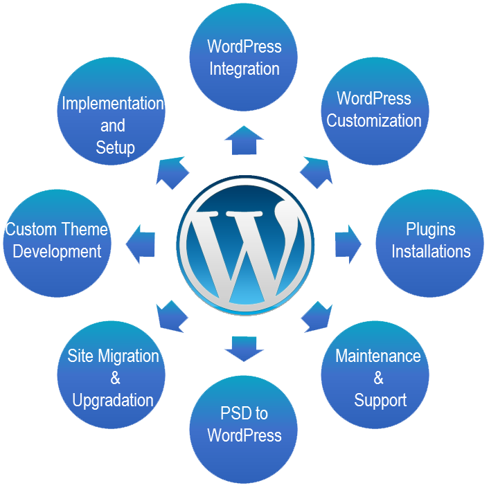Build complete SEO friendly full responsive WordPress site