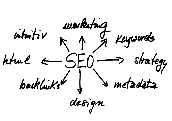 SEO Optimization Of Your Website For Google Ranking
