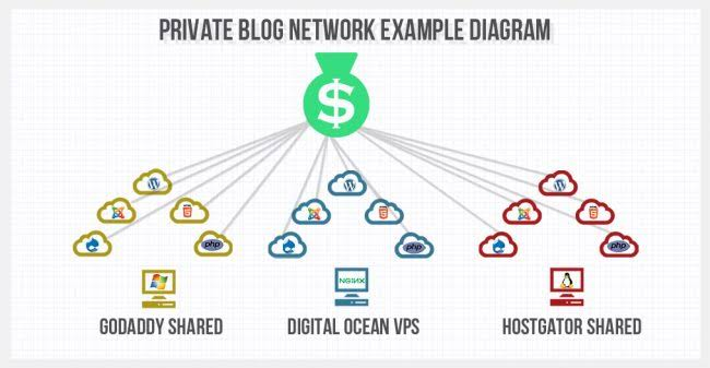 Best For Micro Niche Rank You Website or Blog In Just 79