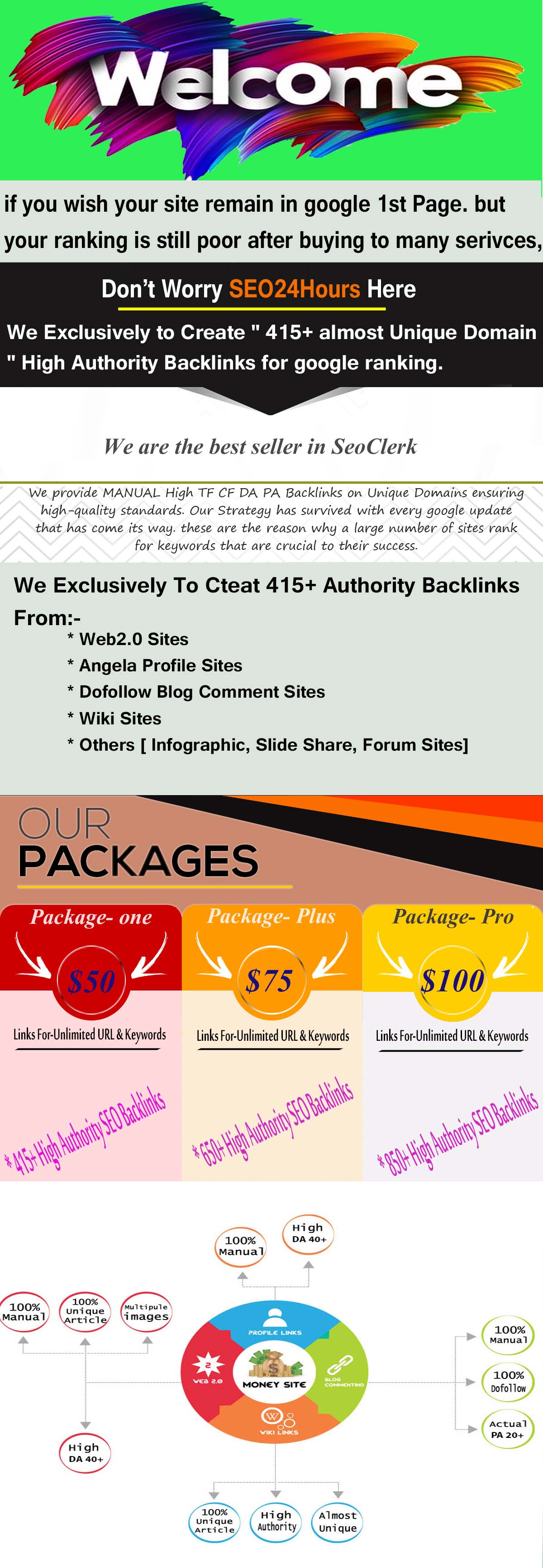 Buy our incredible 415+ High Authority SEO Backlinks & Push your site Google 1st page