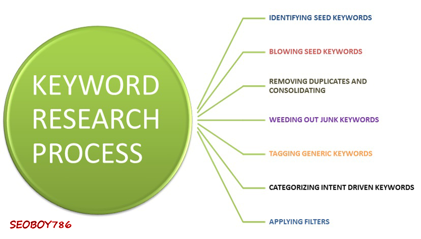 33+ Best Keywords Research that actually get your Website Rank in Google in the World
