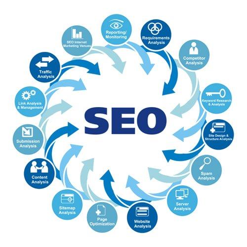 create 50 PR5 to PR9 seo Back Link