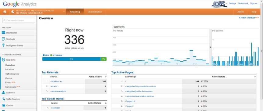 Organic traffic through Yahoo by Keywords to your website