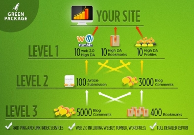 SEO Link Pyramid Service | LETS CRACK GOOGLE CORE UPDATE | 3 Level Building