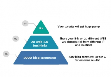 SEO link pyramid (Cheapest on SEOClerks but effective!)