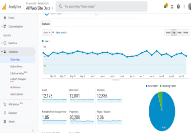 Dofollow Guest Post on Pensivly - DA56 DR51 News Blog - Write and Publish - 30K Visitor Month