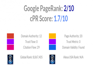 Publish Article or Guest Post on to Page rank 2 social media marketing related website