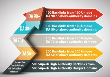 500 Backlinks From 500 High Authority Domains - Ultimate Website Ranking Program