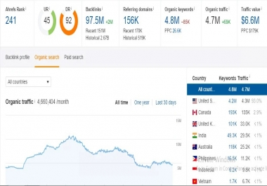 Post On HIgh DA PA German Guest Post With Permanent Seo Backlinks