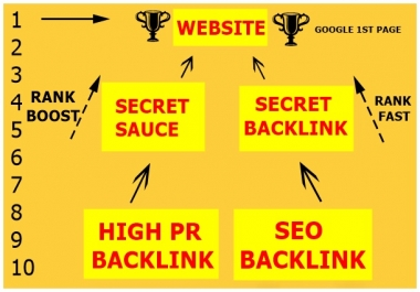 Ranking on Google 1st page with High DA SEO Backlinks-secret sauce-version 2