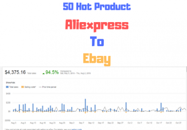Research 50 Profitable Product From Aliexpress To Ebay