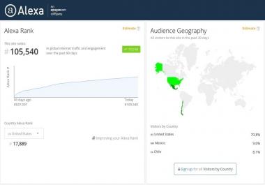 Improve Your USA Alexa Ranking Below 19k