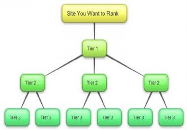 Provide 1 Million verified GSA TIER live back links for google rankings