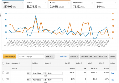 I will create, manage and optimize targeted amazon PPC campaign