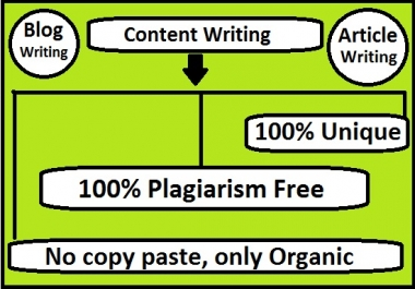 I will provide 1000 to 2000 words Content Writing, Article writing and Blog writing service.