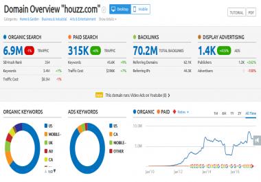 Write & Publish a guest post on Houzz com DA 94