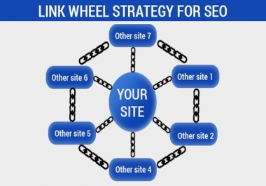 10 Site Two Tier WEB 2.0 Link Wheel Backlinks