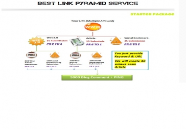Provide The Greatest & Cheapest LINK PYRAMID SERVICE Which Boost Your Site