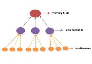 make Super Link Pyramid 300 Wiki Links + 12000 Blog Comments for