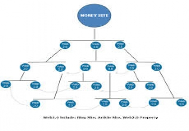 create a Two level link pyramid designed to give you RESULTS for