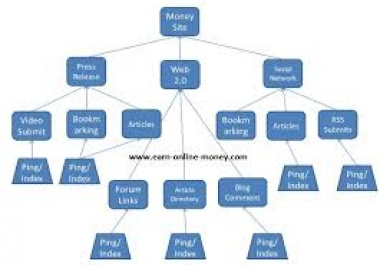 ????link PYRAMID using with 300 Backlinks for youtube video or website service for