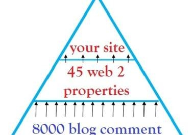create you a powerful Link PYRAMID with 2 tier high pr with 45 Web 2 properties PR4 to PR8 and 6060 profile backlink delivered in 48h