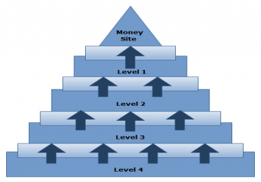 create 3000 backlinks to the backlinks of your site to make it a backlink pyramid