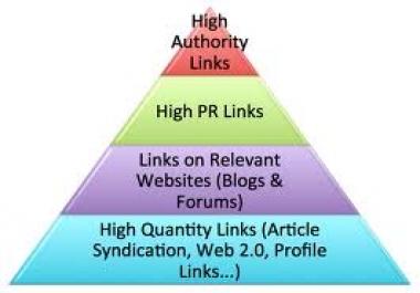 ★★★build an eminent backlink pyramid good youtube seo ★★★